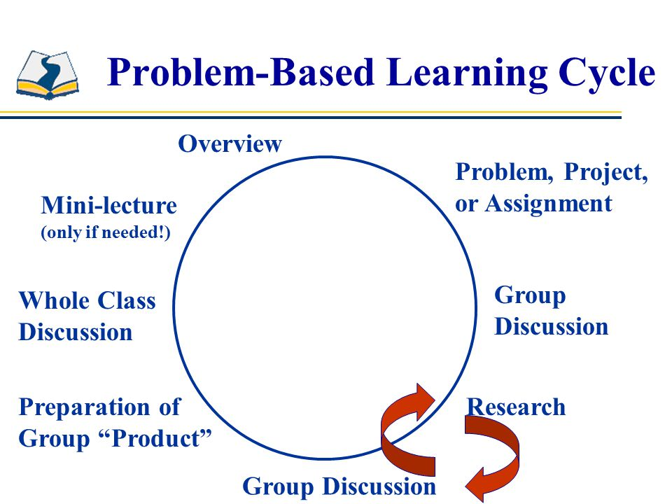 Problem-Based Learning Cycle Overview Problem, Project, or Assignment Group Discussion Research Group Discussion Preparation of Group Product Whole Class Discussion Mini-lecture (only if needed!)