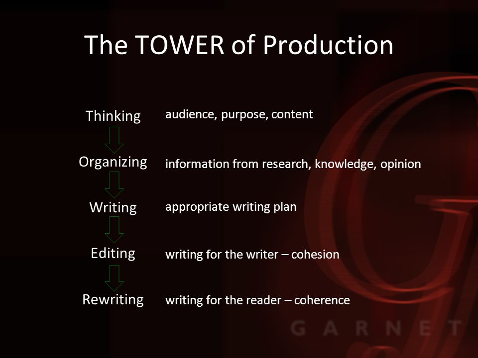 The TOWER of Production Thinking Organizing Writing Editing Rewriting audience, purpose, content information from research, knowledge, opinion appropriate writing plan writing for the writer – cohesion writing for the reader – coherence