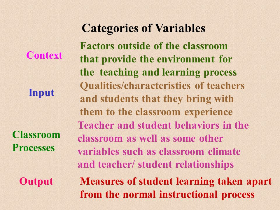 Categories of Variables Context Factors outside of the classroom that provide the environment for the teaching and learning process Input Qualities/characteristics of teachers and students that they bring with them to the classroom experience Classroom Processes Teacher and student behaviors in the classroom as well as some other variables such as classroom climate and teacher/ student relationships OutputMeasures of student learning taken apart from the normal instructional process
