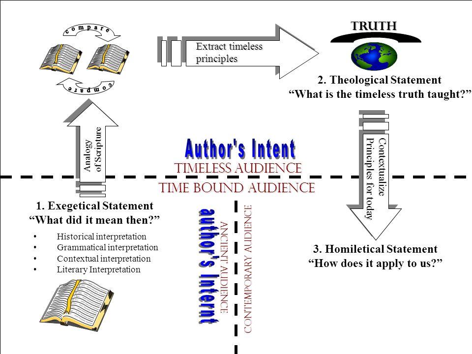 Copyright © 2004 The Theology Program, Stonebriar Community Church Historical interpretation Grammatical interpretation Contextual interpretation Literary Interpretation 1.