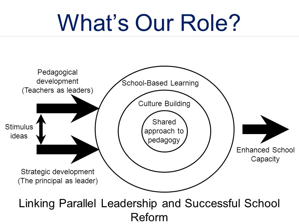 What's Our Role? Shared approach to pedagogy Culture Building School-Based Learning Strategic development (The principal as leader) Pedagogical develo