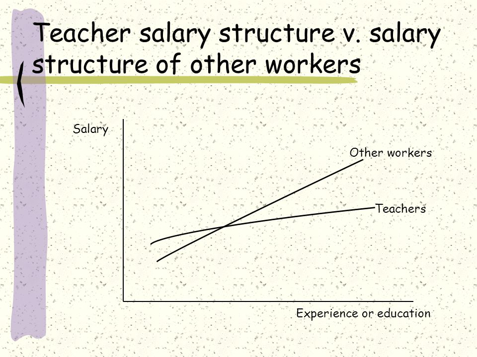 Teacher salary structure v. salary structure of other workers Experience or education Salary Teachers Other workers