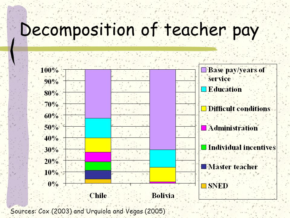 Decomposition of teacher pay Sources: Cox (2003) and Urquiola and Vegas (2005)