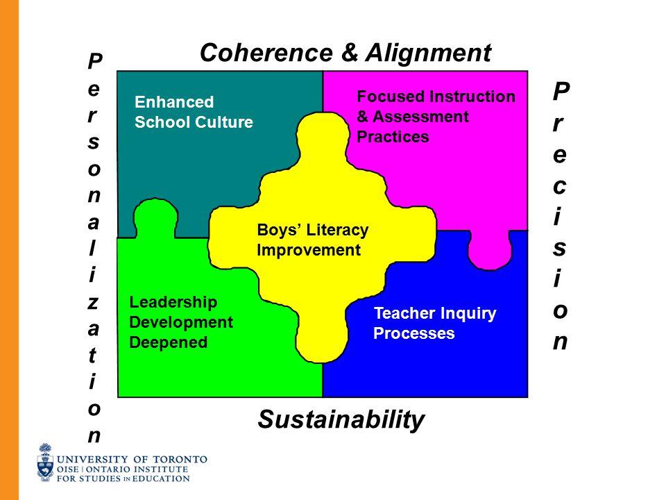 Boys' Literacy Improvement Focused Instruction & Assessment Practices Teacher Inquiry Processes Leadership Development Deepened Enhanced School Cultur