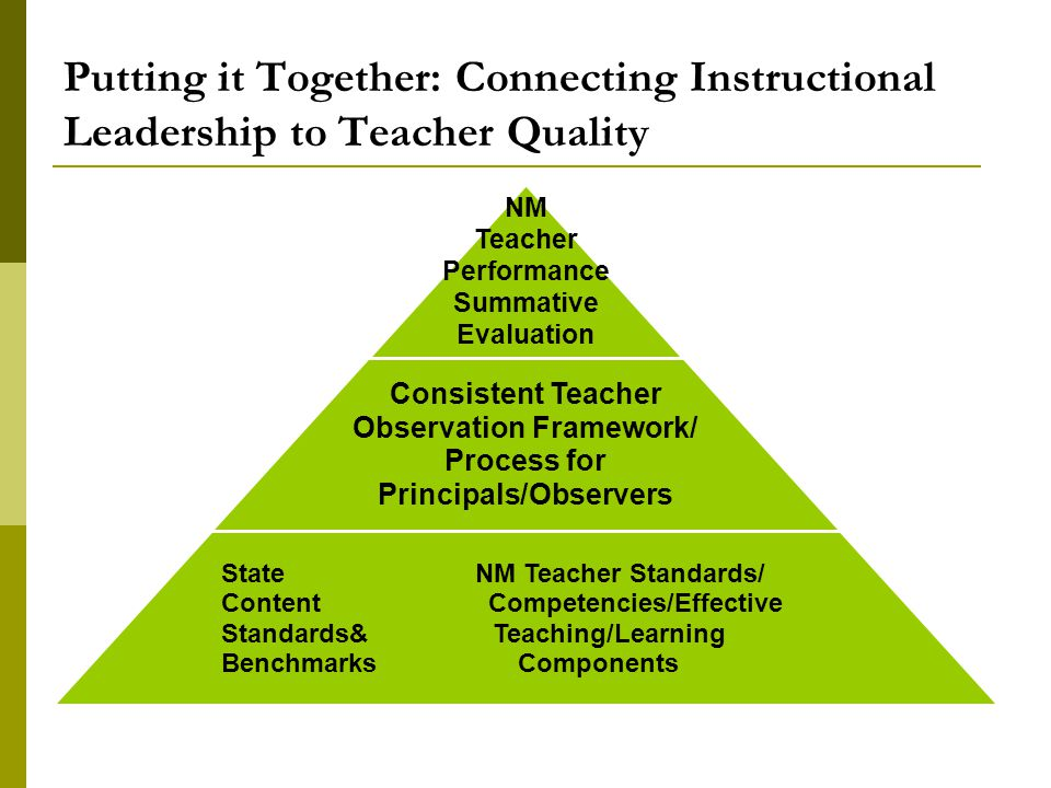 Putting it Together: Connecting Instructional Leadership to Teacher Quality NM Teacher Performance Summative Evaluation Consistent Teacher Observation Framework/ Process for Principals/Observers State NM Teacher Standards/ Content Competencies/Effective Standards& Teaching/Learning Benchmarks Components