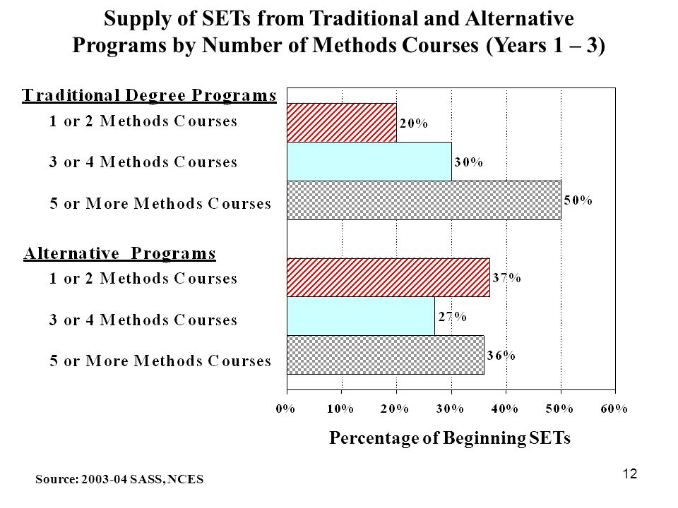 12 Percentage of Beginning SETs Supply of SETs from Traditional and Alternative Programs by Number of Methods Courses (Years 1 – 3) Source: 2003-04 SASS, NCES