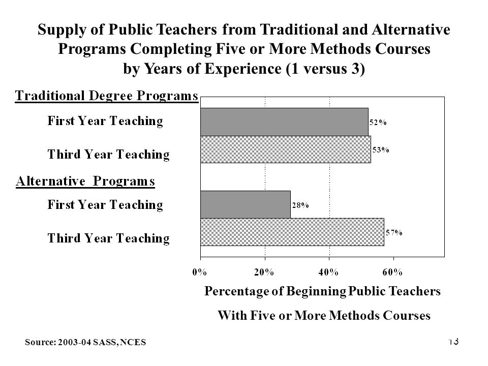 13 Supply of Public Teachers from Traditional and Alternative Programs Completing Five or More Methods Courses by Years of Experience (1 versus 3) Source: 2003-04 SASS, NCES Percentage of Beginning Public Teachers With Five or More Methods Courses