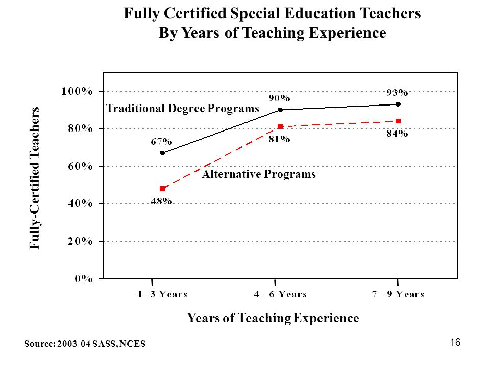 16 Years of Teaching Experience Fully Certified Special Education Teachers By Years of Teaching Experience Source: 2003-04 SASS, NCES Fully-Certified Teachers Traditional Degree Programs Alternative Programs