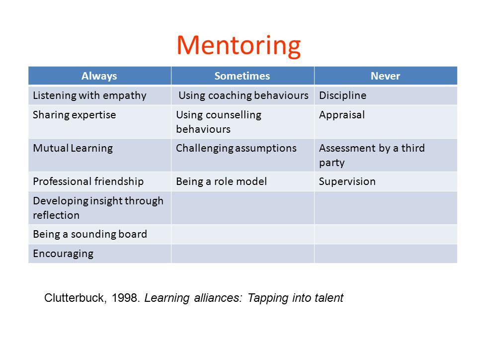 Mentoring AlwaysSometimesNever Listening with empathy Using coaching behavioursDiscipline Sharing expertiseUsing counselling behaviours Appraisal Mutu
