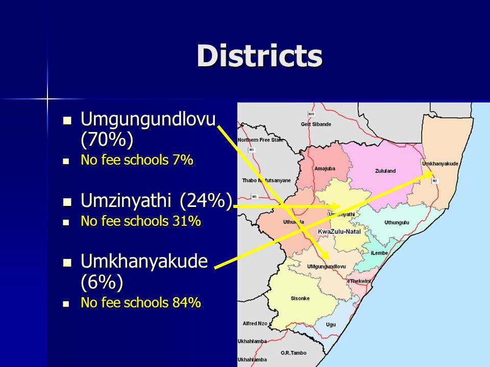 Districts Umgungundlovu (70%) Umgungundlovu (70%) No fee schools 7% No fee schools 7% Umzinyathi (24%) Umzinyathi (24%) No fee schools 31% No fee schools 31% Umkhanyakude (6%) Umkhanyakude (6%) No fee schools 84% No fee schools 84%
