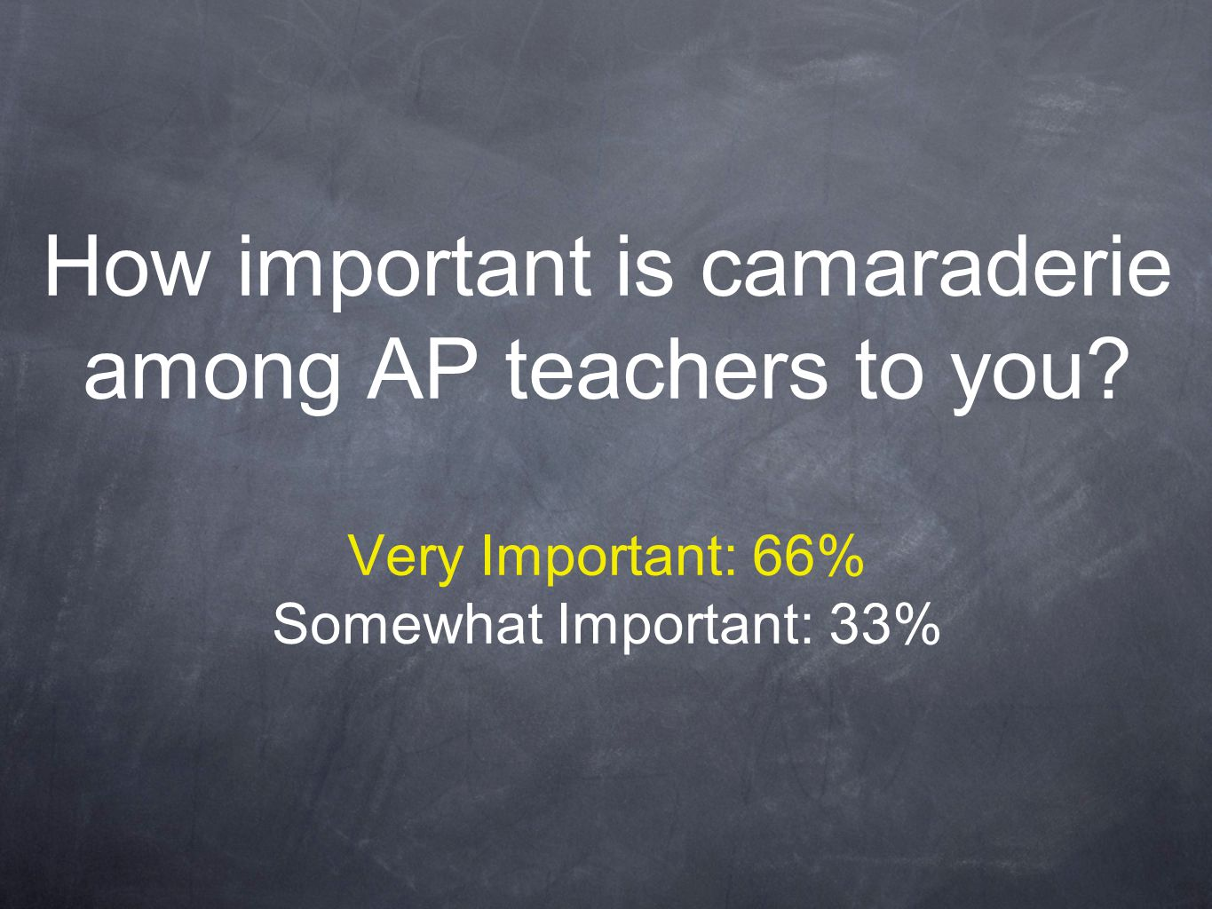 How important is camaraderie among AP teachers to you? Very Important: 66% Somewhat Important: 33%