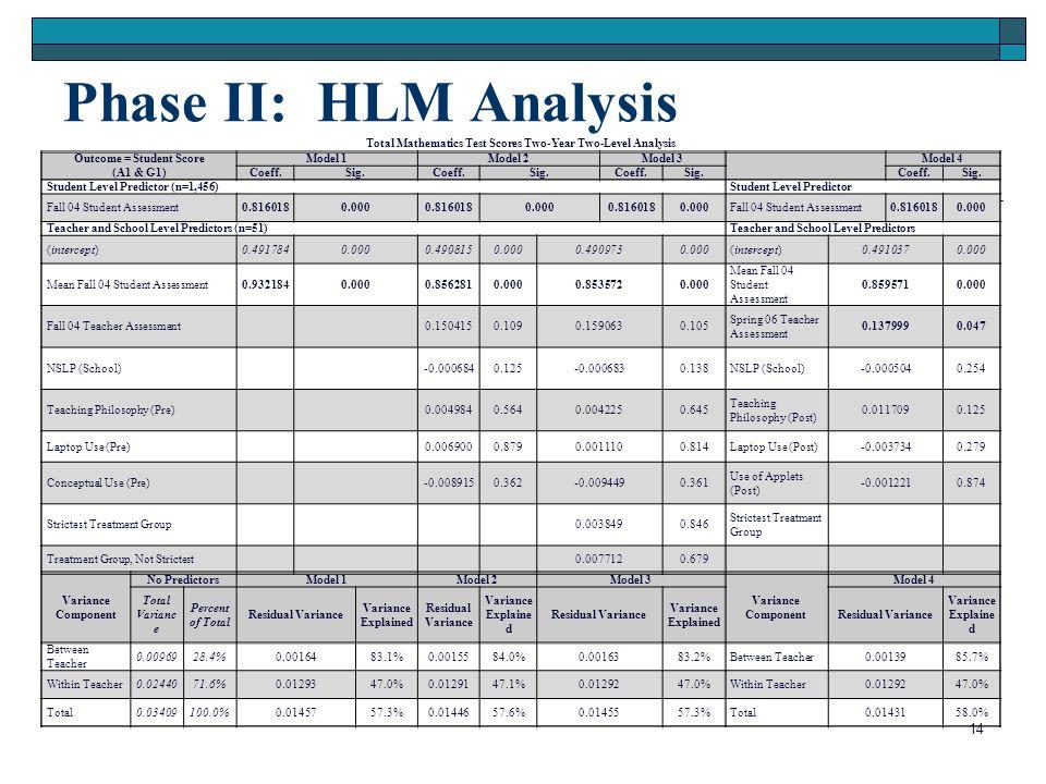 Phase II: HLM Analysis 14 Total Mathematics Test Scores Two-Year Two-Level Analysis Outcome = Student Score (A1 & G1) Model 1Model 2Model 3Model 4 Coeff.Sig.Coeff.Sig.Coeff.Sig.Coeff.Sig.