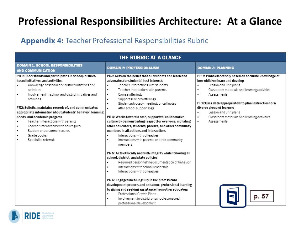 Professional Responsibilities Architecture: At a Glance THE RUBRIC AT A GLANCE DOMAIN 1: SCHOOL RESPONSIBILITIES AND COMMUNICATION DOMAIN 2: PROFESSIO