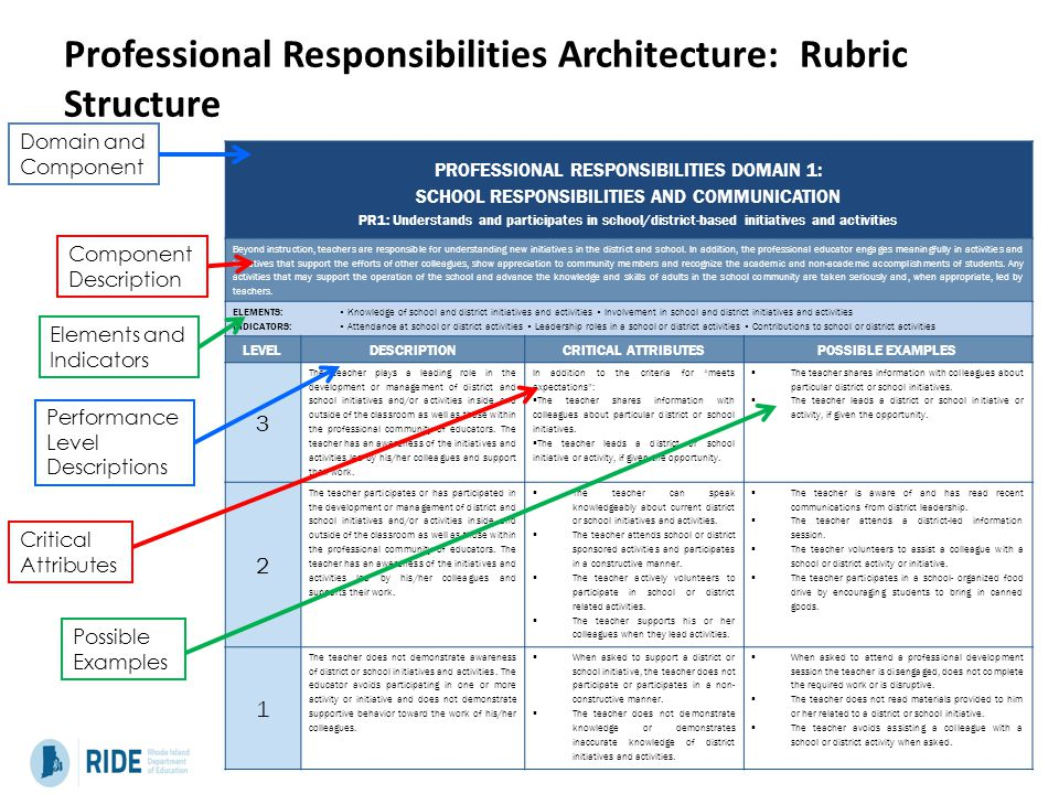 Professional Responsibilities Architecture: Rubric Structure PROFESSIONAL RESPONSIBILITIES DOMAIN 1: SCHOOL RESPONSIBILITIES AND COMMUNICATION PR1: Understands and participates in school/district-based initiatives and activities Beyond instruction, teachers are responsible for understanding new initiatives in the district and school.