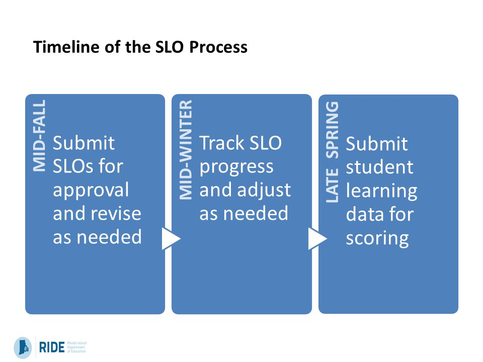 Timeline of the SLO Process MID-FALL Submit SLOs for approval and revise as needed MID-WINTER Track SLO progress and adjust as needed LATE SPRING Subm