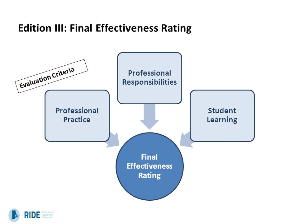Edition III: Final Effectiveness Rating Final Effectiveness Rating Professional Practice Professional Responsibilities Student Learning Evaluation Criteria