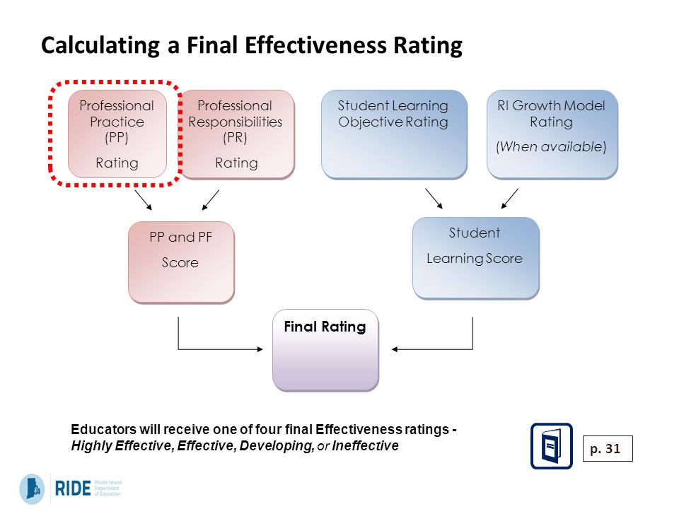 Calculating a Final Effectiveness Rating Professional Practice (PP) Rating Professional Responsibilities (PR) Rating Professional Responsibilities (PR) Rating Student Learning Objective Rating RI Growth Model Rating (When available) RI Growth Model Rating (When available) PP and PF Score PP and PF Score Student Learning Score Student Learning Score Final Rating p.