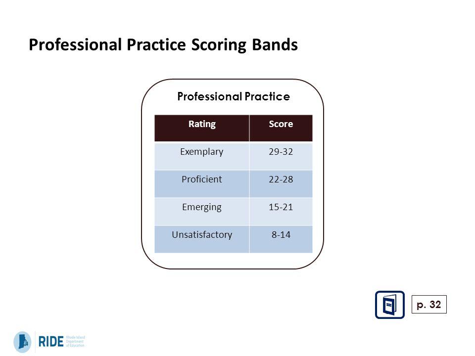 Professional Practice Scoring Bands Professional Practice RatingScore Exemplary29-32 Proficient22-28 Emerging15-21 Unsatisfactory8-14 p. 32
