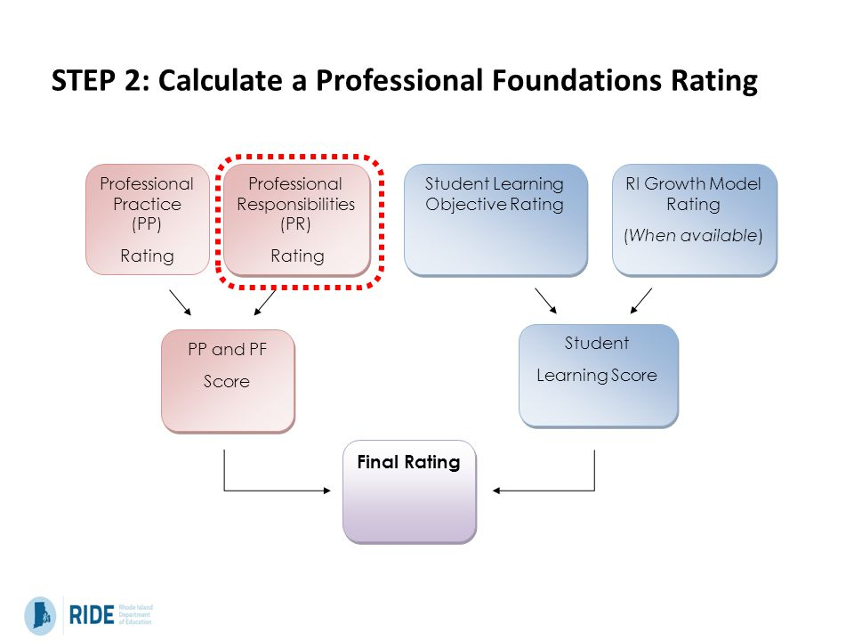 STEP 2: Calculate a Professional Foundations Rating Professional Practice (PP) Rating Professional Responsibilities (PR) Rating Professional Responsibilities (PR) Rating Student Learning Objective Rating RI Growth Model Rating (When available) RI Growth Model Rating (When available) PP and PF Score PP and PF Score Student Learning Score Student Learning Score Final Rating