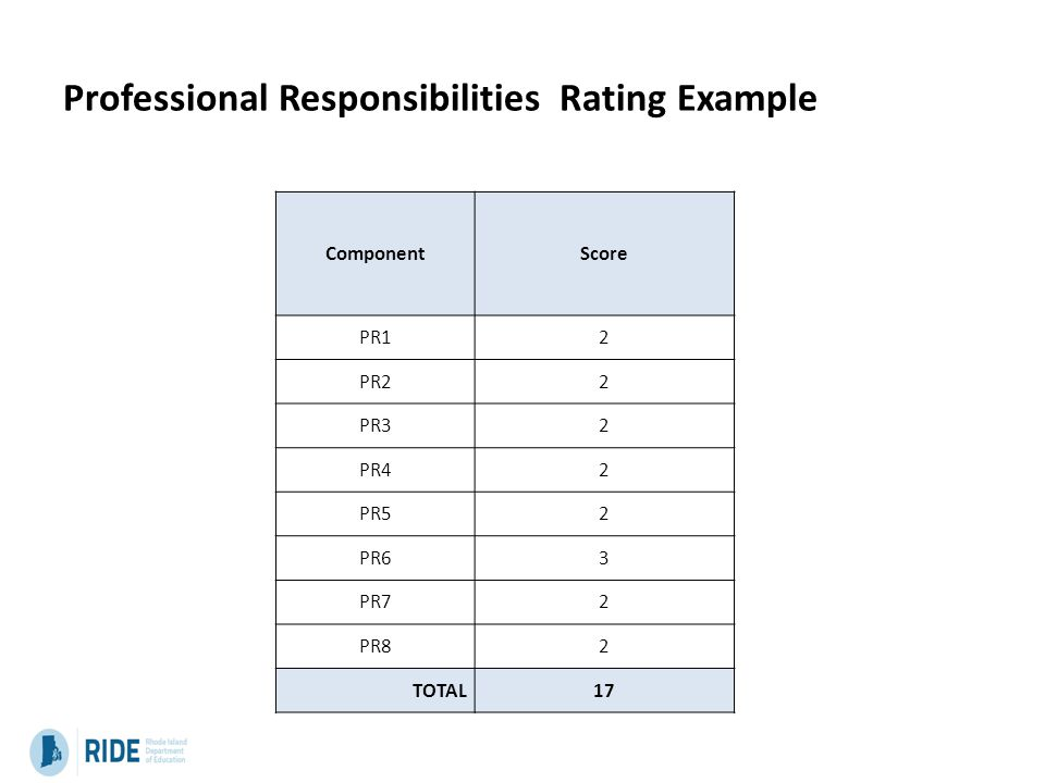 Professional Responsibilities Rating Example ComponentScore PR12 PR22 PR32 PR42 PR52 PR63 PR72 PR82 TOTAL17