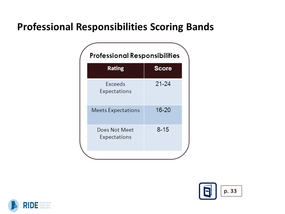 Professional Responsibilities Scoring Bands Professional Responsibilities Rating Score Exceeds Expectations 21-24 Meets Expectations 16-20 Does Not Me