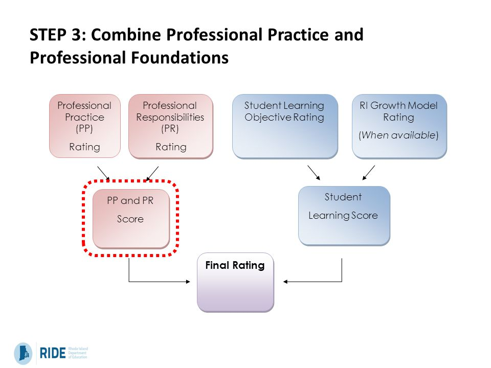 STEP 3: Combine Professional Practice and Professional Foundations Professional Practice (PP) Rating Professional Responsibilities (PR) Rating Professional Responsibilities (PR) Rating Student Learning Objective Rating RI Growth Model Rating (When available) RI Growth Model Rating (When available) PP and PR Score PP and PR Score Student Learning Score Student Learning Score Final Rating