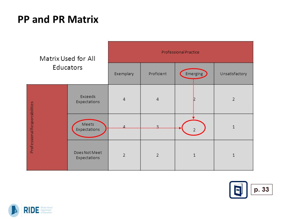 PP and PR Matrix Matrix Used for All Educators Professional Practice ExemplaryProficientEmergingUnsatisfactory Professional Responsibilities Exceeds Expectations 4422 Meets Expectations 43 2 1 Does Not Meet Expectations 2211 p.