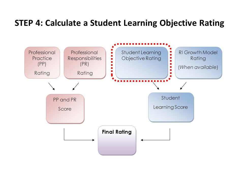 STEP 4: Calculate a Student Learning Objective Rating Professional Practice (PP) Rating Professional Responsibilities (PR) Rating Professional Responsibilities (PR) Rating Student Learning Objective Rating RI Growth Model Rating (When available) RI Growth Model Rating (When available) PP and PR Score PP and PR Score Student Learning Score Student Learning Score Final Rating