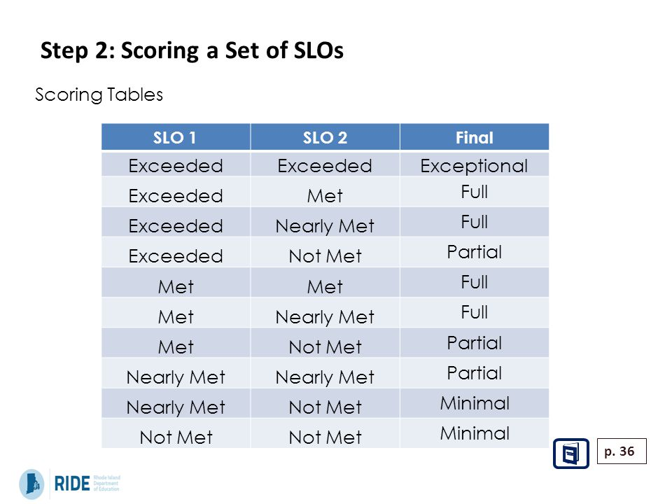 Step 2: Scoring a Set of SLOs Scoring Tables SLO 1SLO 2Final Exceeded Exceptional ExceededMet Full ExceededNearly Met Full ExceededNot Met Partial Met Full MetNearly Met Full MetNot Met Partial Nearly Met Partial Nearly MetNot Met Minimal Not Met Minimal p.