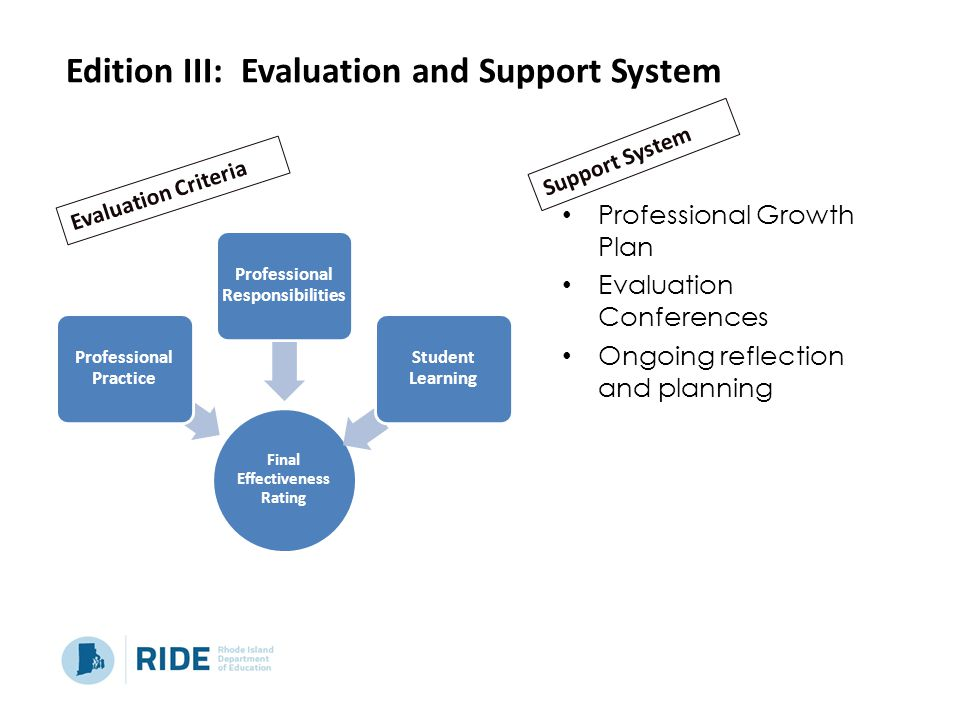 Professional Growth Plan Evaluation Conferences Ongoing reflection and planning Final Effectiveness Rating Professional Practice Professional Responsibilities Student Learning Edition III: Evaluation and Support System Evaluation Criteria Support System