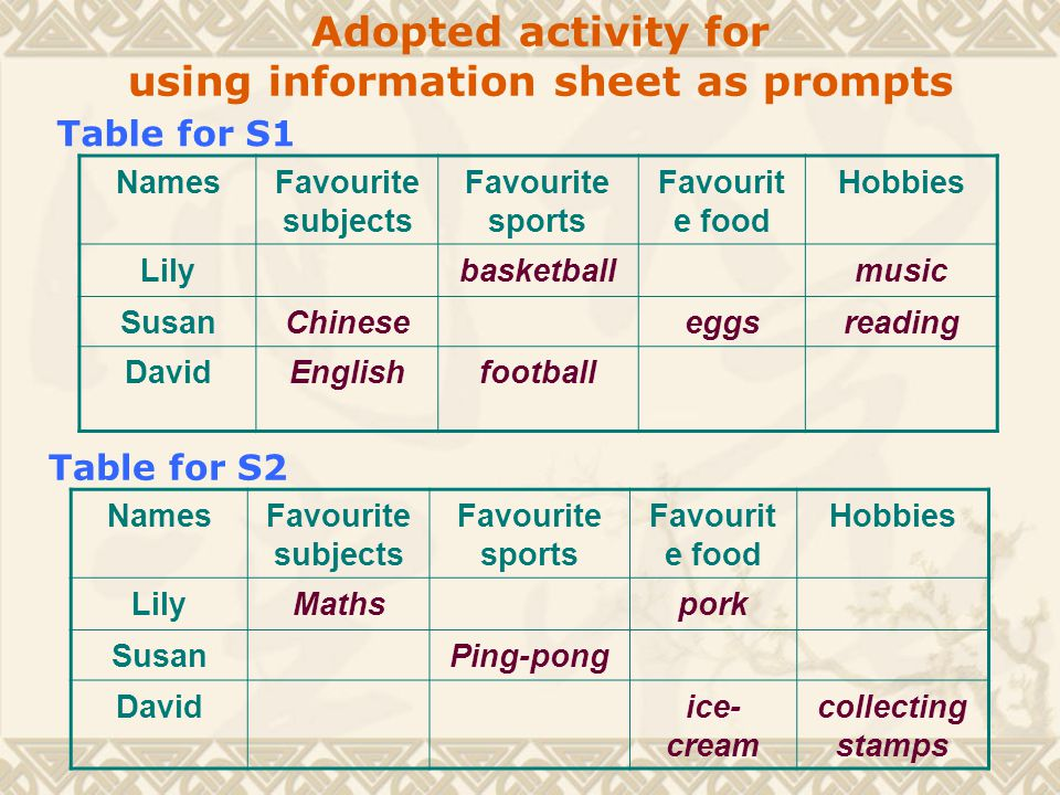 Adopted activity for using information sheet as prompts NamesFavourite subjects Favourite sports Favourit e food Hobbies LilyMathspork SusanPing-pong