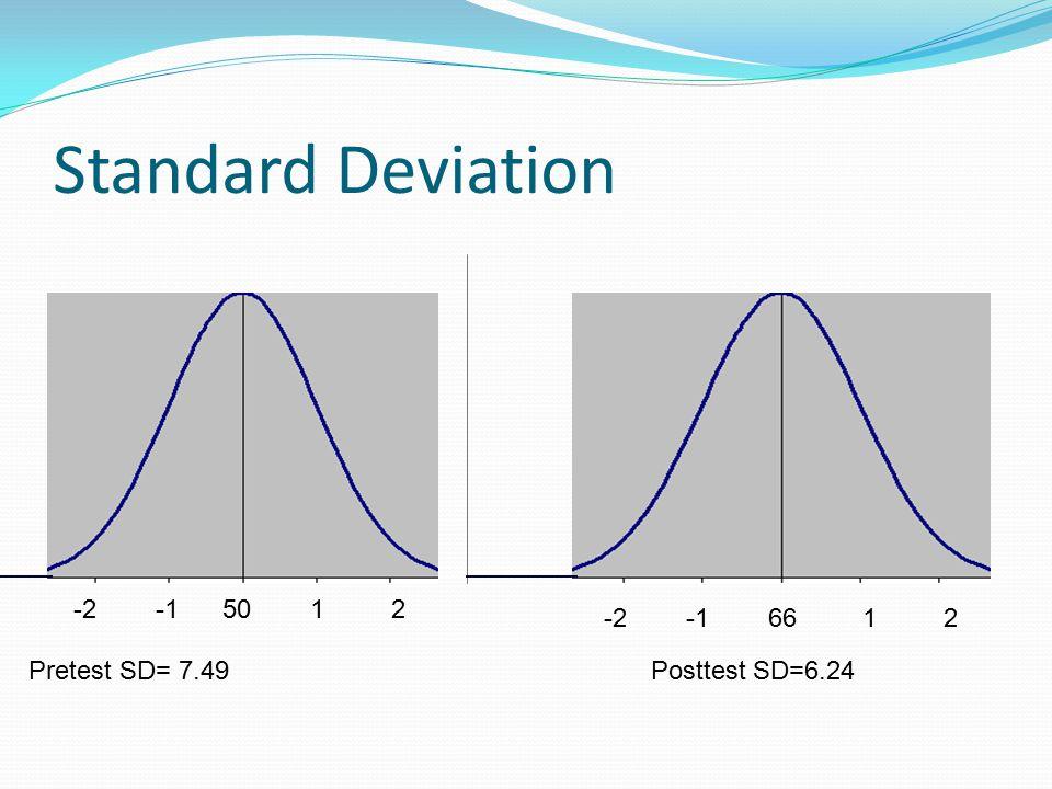 Standard Deviation Pretest SD= 7.49Posttest SD=6.24 -2 -1 50 1 2 -2 -1 66 1 2