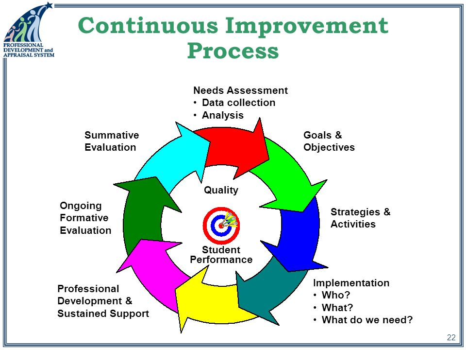 22 Continuous Improvement Process Needs Assessment Data collection Analysis Goals & Objectives Strategies & Activities Implementation Who.