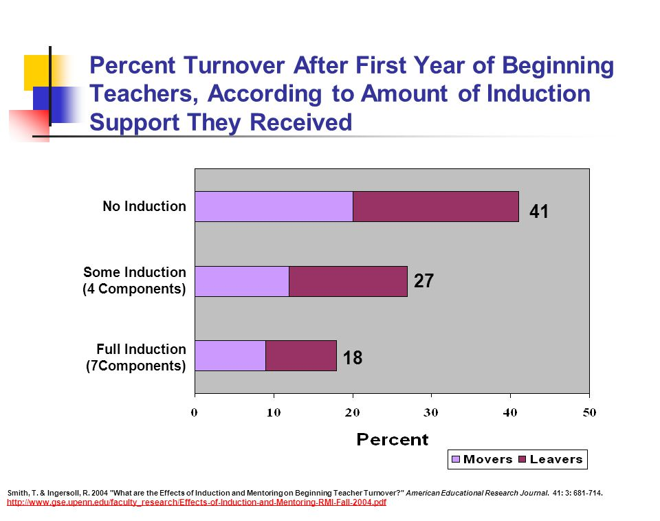 Percent Turnover After First Year of Beginning Teachers, According to Amount of Induction Support They Received 18 27 41 No Induction Some Induction (4 Components) Full Induction (7Components) Smith, T.