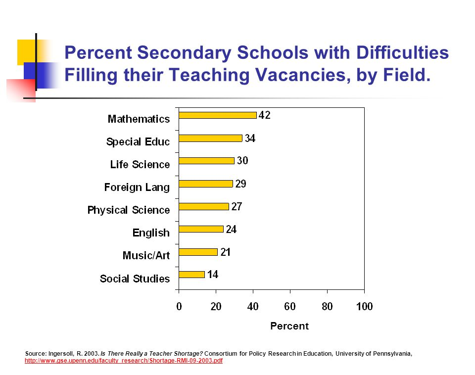 Percent Secondary Schools with Difficulties Filling their Teaching Vacancies, by Field.