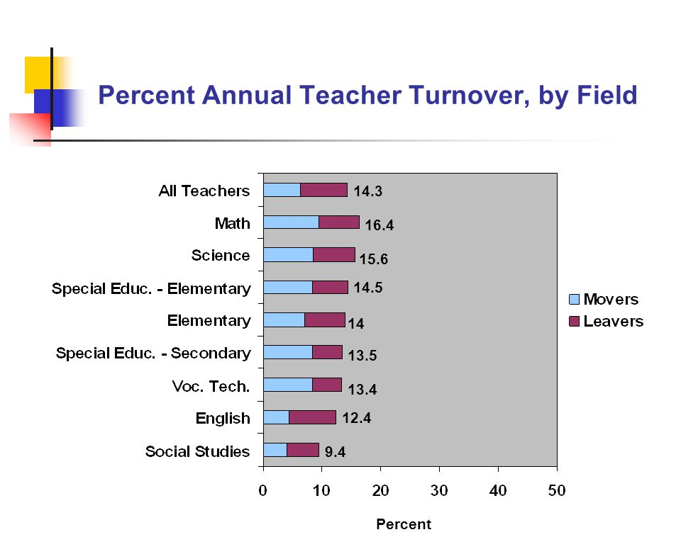 Percent Annual Teacher Turnover, by Field Percent 14.3 16.4 15.6 14.5 14 13.5 13.4 12.4 9.4