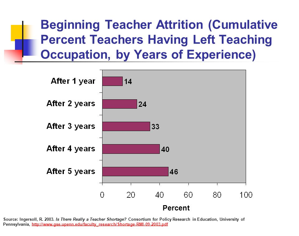 Beginning Teacher Attrition (Cumulative Percent Teachers Having Left Teaching Occupation, by Years of Experience) Source: Ingersoll, R.