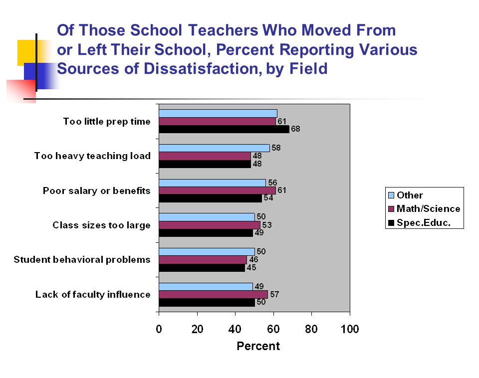 Of Those School Teachers Who Moved From or Left Their School, Percent Reporting Various Sources of Dissatisfaction, by Field Percent