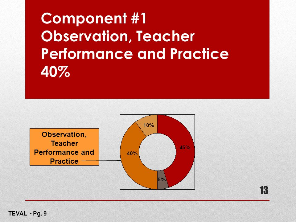 Component #1 Observation, Teacher Performance and Practice 40% 13 Observation, Teacher Performance and Practice TEVAL - Pg. 9