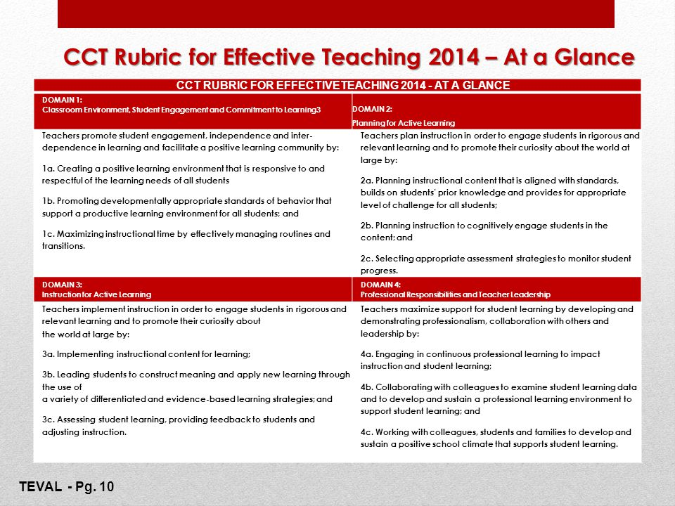 CCT Rubric for Effective Teaching 2014 – At a Glance 14 CCT RUBRIC FOR EFFECTIVETEACHING 2014 - AT A GLANCE DOMAIN 1: Classroom Environment, Student E