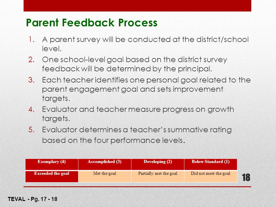 18 Parent Feedback Process 1.A parent survey will be conducted at the district/school level. 2.One school-level goal based on the district survey feed