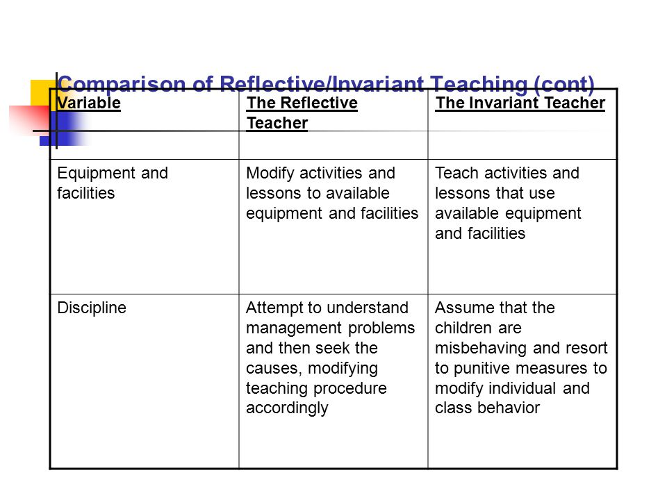 Comparison of Reflective/Invariant Teaching (cont) VariableThe Reflective Teacher The Invariant Teacher AssessmentRegularly assess the children and also seek constructive criticism about their teaching from children and colleagues Assess sporadically and often base assessment on whether children liked the lesson, how long they remained interested, and how well they behaved