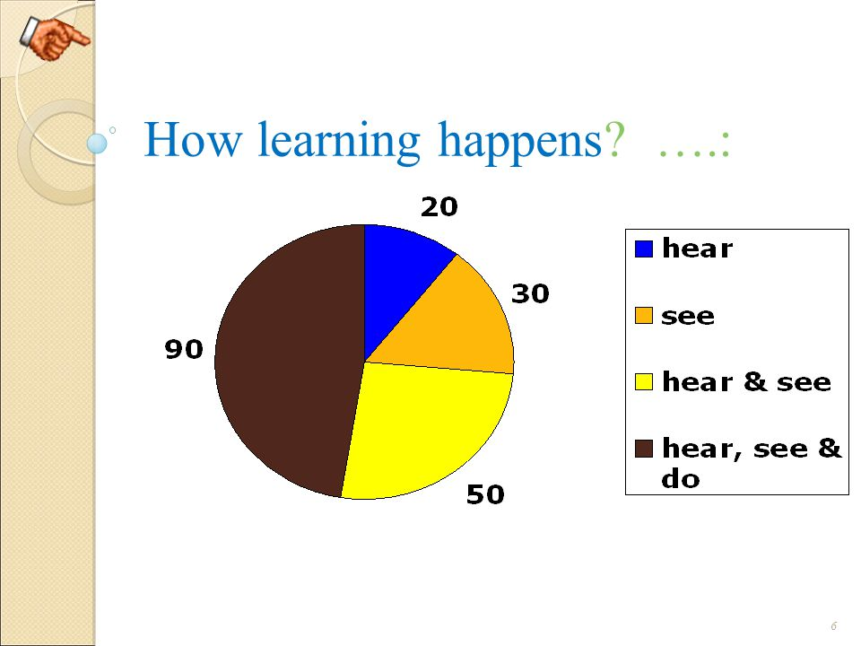 How learning happens? ….: 6
