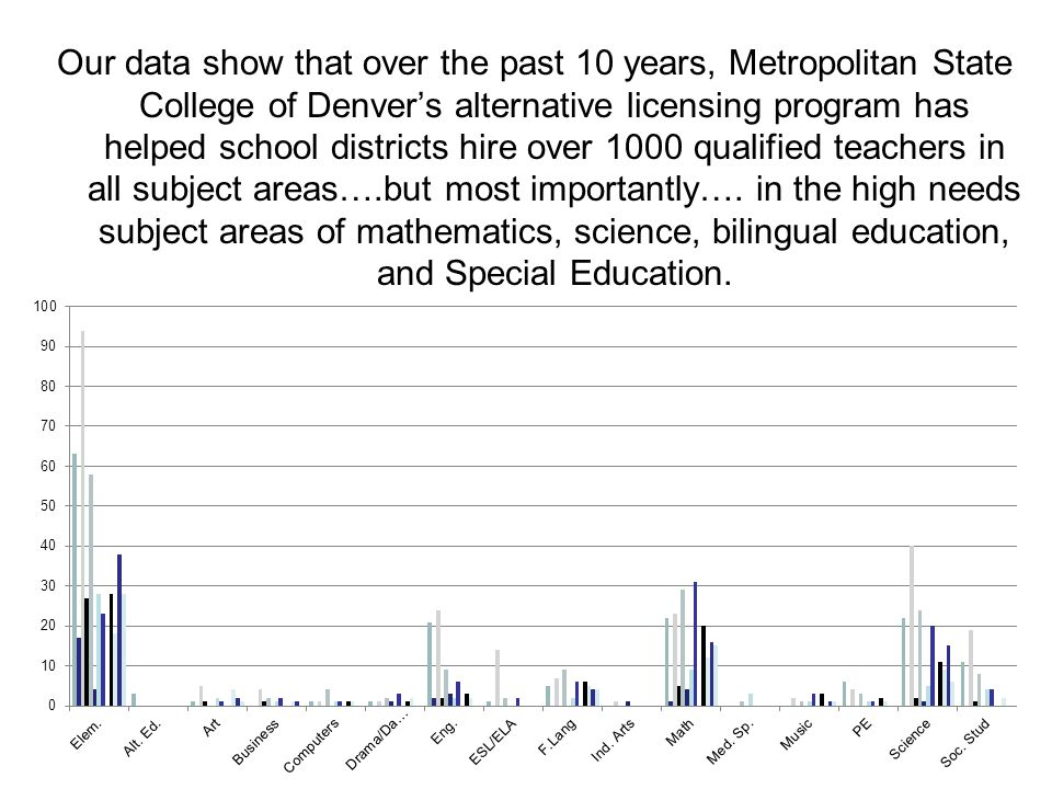Our data show that over the past 10 years, Metropolitan State College of Denver's alternative licensing program has helped school districts hire over 1000 qualified teachers in all subject areas….but most importantly….