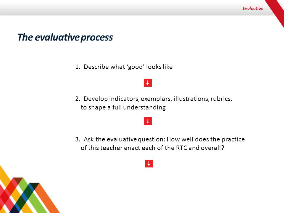 Evaluation The evaluative process 1. Describe what 'good' looks like 2.