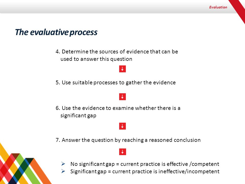 Evaluation The evaluative process 4. Determine the sources of evidence that can be used to answer this question 5. Use suitable processes to gather th