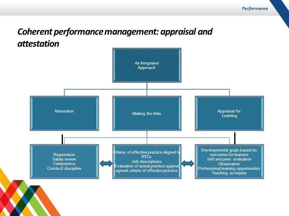 Performance Coherent performance management: appraisal and attestation An Integrated Approach Attestation Making the links Registration Salary review Competence Conduct/ discipline Criteria of effective practice aligned to RTCs Job descriptions Evaluation of actual practice against agreed criteria of effective practice Developmental goals based on outcomes for learners Self and peer evaluation Observation Professional learning opportunities Teaching as inquiry Appraisal for Learning