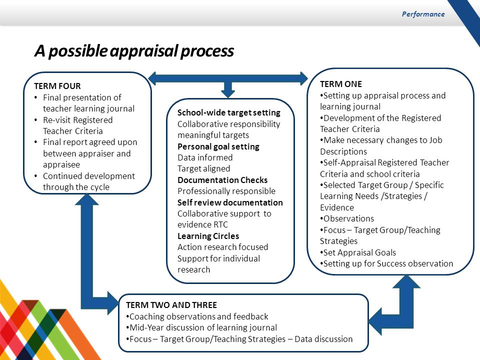 Performance A possible appraisal process TERM FOUR Final presentation of teacher learning journal Re-visit Registered Teacher Criteria Final report agreed upon between appraiser and appraisee Continued development through the cycle TERM ONE Setting up appraisal process and learning journal Development of the Registered Teacher Criteria Make necessary changes to Job Descriptions Self-Appraisal Registered Teacher Criteria and school criteria Selected Target Group / Specific Learning Needs /Strategies / Evidence Observations Focus – Target Group/Teaching Strategies Set Appraisal Goals Setting up for Success observation TERM TWO AND THREE Coaching observations and feedback Mid-Year discussion of learning journal Focus – Target Group/Teaching Strategies – Data discussion School-wide target setting Collaborative responsibility meaningful targets Personal goal setting Data informed Target aligned Documentation Checks Professionally responsible Self review documentation Collaborative support to evidence RTC Learning Circles Action research focused Support for individual research