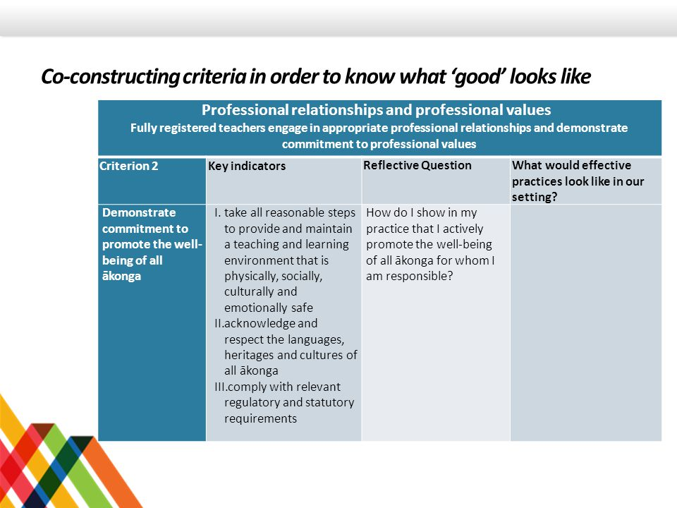 Co-constructing criteria in order to know what 'good' looks like Professional relationships and professional values Fully registered teachers engage in appropriate professional relationships and demonstrate commitment to professional values Criterion 2Key indicatorsReflective Question What would effective practices look like in our setting.