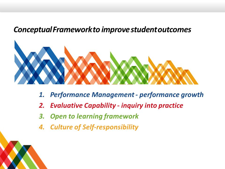 Conceptual Framework to improve student outcomes 1.Performance Management - performance growth 2.Evaluative Capability - inquiry into practice 3.Open to learning framework 4.Culture of Self-responsibility